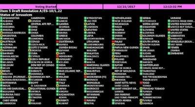 Contundente rechazo de la Asamblea General de Naciones Unidas al…